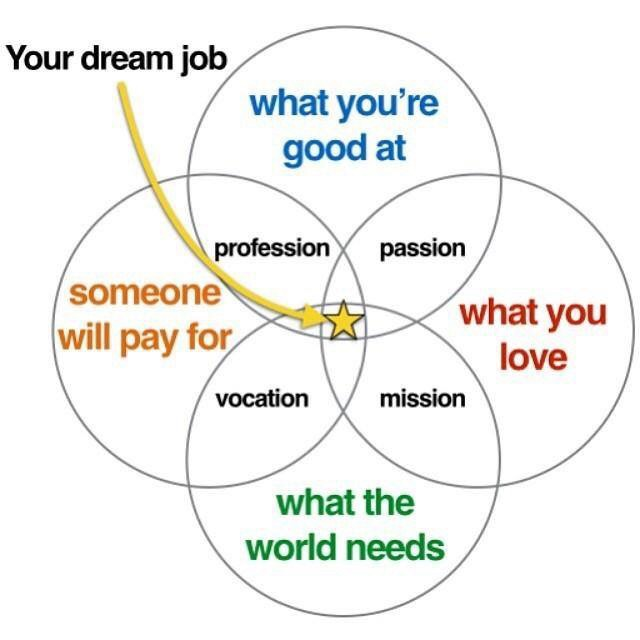 profession passion