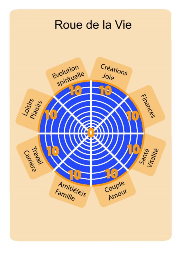 roue coaching